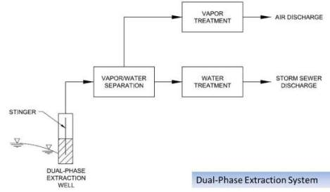 Dual Phase Extraction Block Diagram